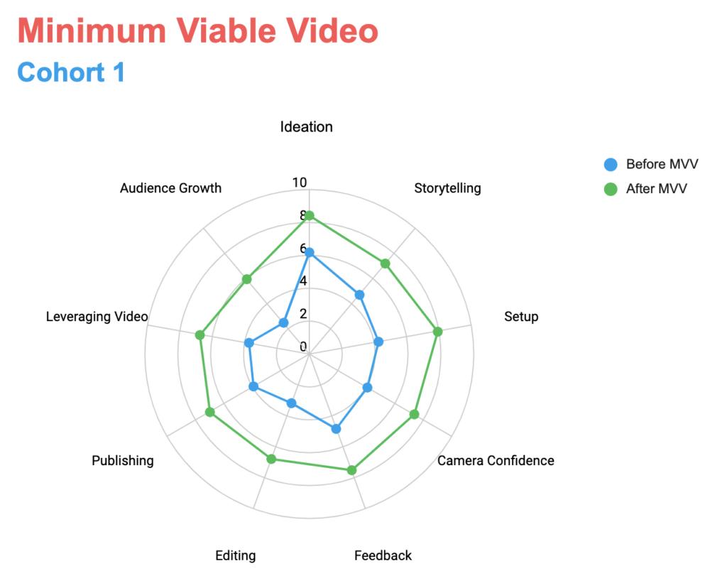 Minimum Viable Video Cohort 1 Results